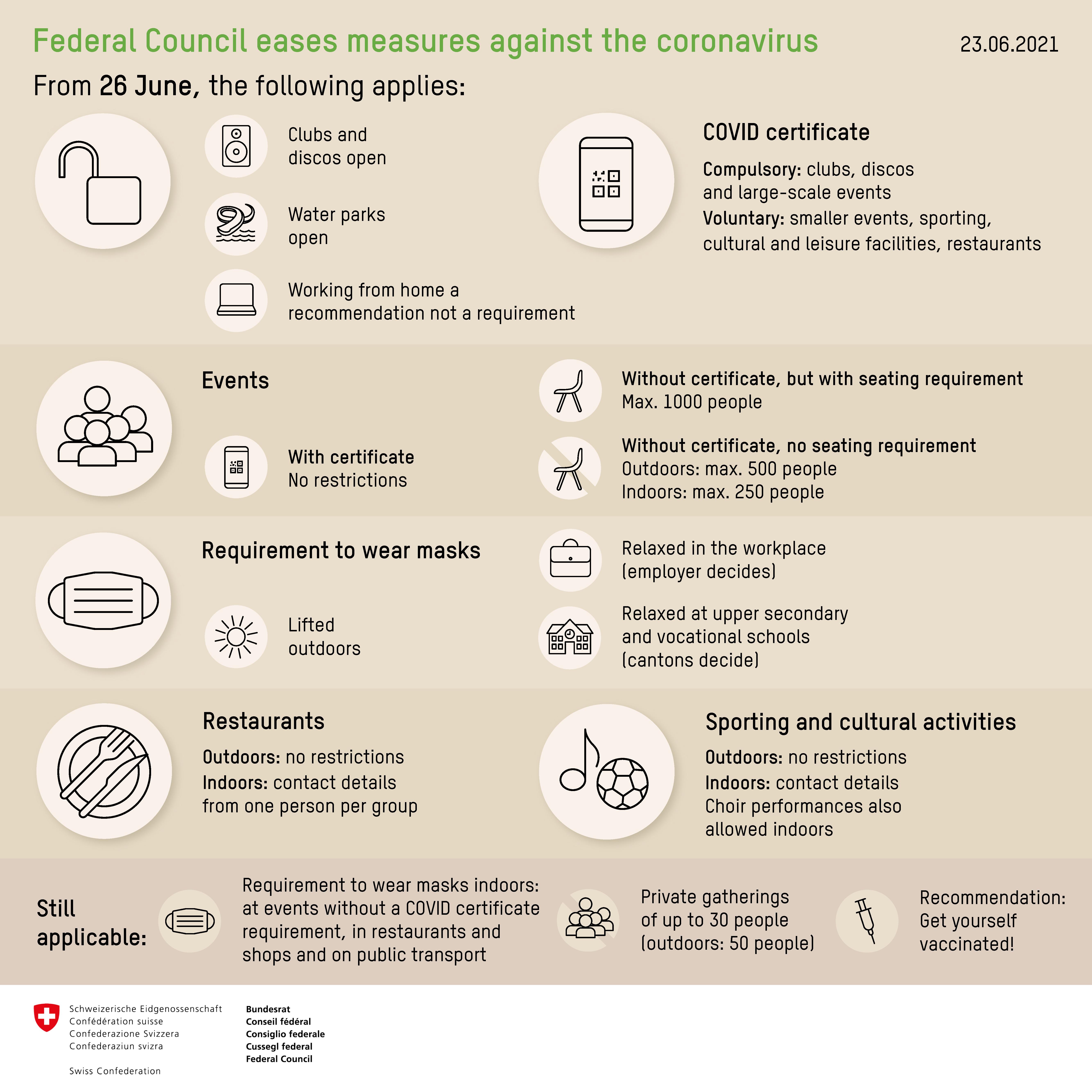 Coronavirus: Measures and ordinances