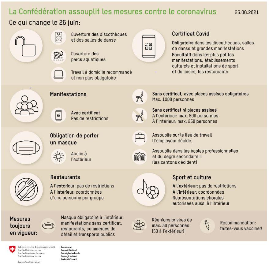 mesures simplifiées COVID- 19