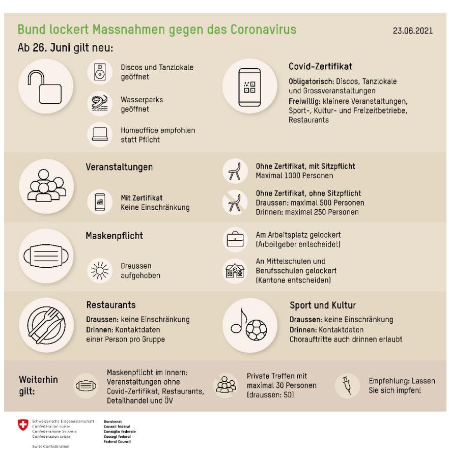 Masnahme Coronavirus